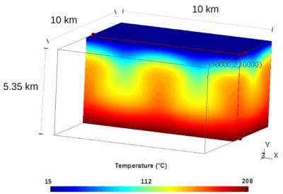Modélisation thermo-hydro-mécaniqueé